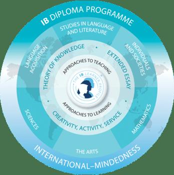 diploma programme b3 grafik